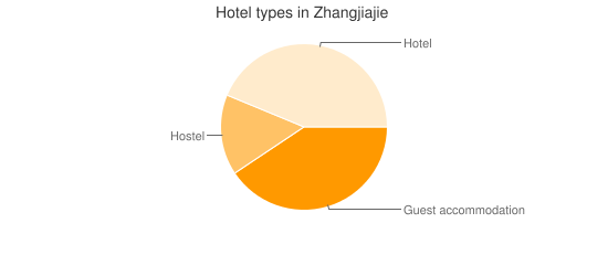 Hotel types in Zhangjiajie