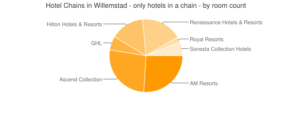 Hotel Chains in Willemstad - only hotels in a chain - by room count