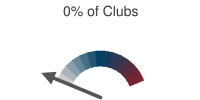 0% of Clubs