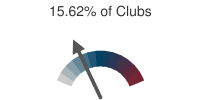 15.62% of Clubs