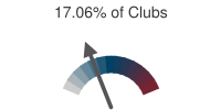 17.06% of Clubs