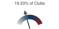 19.23% of Clubs