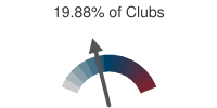 19.88% of Clubs