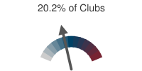20.2% of Clubs