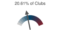 20.61% of Clubs