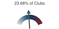 23.68% of Clubs