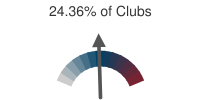 24.36% of Clubs