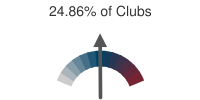 24.86% of Clubs