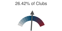 26.42% of Clubs