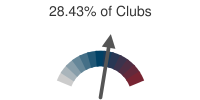 28.43% of Clubs