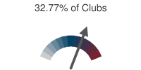32.77% of Clubs