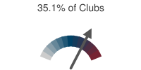 35.1% of Clubs