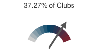 37.27% of Clubs