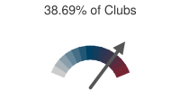 38.69% of Clubs