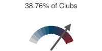 38.76% of Clubs