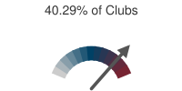 40.29% of Clubs