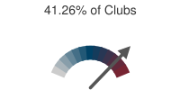 41.26% of Clubs