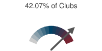 42.07% of Clubs