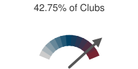 42.75% of Clubs