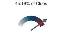 45.19% of Clubs