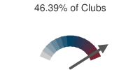 46.39% of Clubs