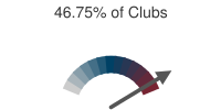 46.75% of Clubs