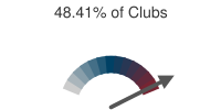 48.41% of Clubs
