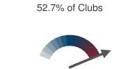 52.7% of Clubs