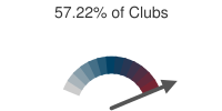 57.22% of Clubs