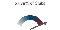 57.38% of Clubs