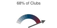 68% of Clubs