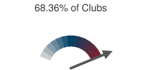 68.36% of Clubs
