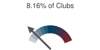 8.16% of Clubs