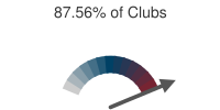 87.56% of Clubs