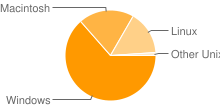 Image displaying most popular platforms