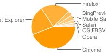 Imagen que muestra los navegadores más populares