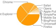 Εικόνα που αναπαριστά τα πιο δημοφιλή προγράμματα περιήγησης