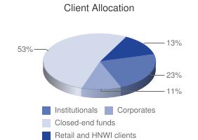 Client Allocation