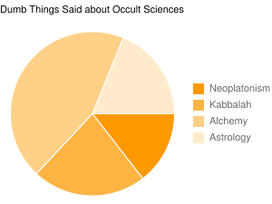 Dumb Things Said about Occult Sciences