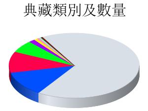 典藏類別及數量