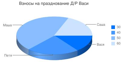 Google Chart : //chart.googleapis.com/chart?chs=400x205&cht=p3&chco=0073FF&chd=s:Uf9a&chdl=30 40 50 60&chl=%D0%92%D0%B0%D1%81%D1%8F %D0%9F%D0%B5%D1%82%D1%8F %D0%9C%D0%B0%D1%88%D0%B0 %D0%A1%D0%B0%D1%88%D0%B0&chtt=%D0%92%D0%B7%D0%BD%D0%BE%D1%81%D1%8B+%D0%BD%D0%B0+%D0%BF%D1%80%D0%B0%D0%B7%D0%B4%D0%BD%D0%BE%D0%B2%D0%B0%D0%BD%D0%B8%D0%B5+%D0%94%2F%D0%A0+%D0%92%D0%B0%D1%81%D0%B8