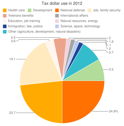 Tax dollar use in 2012