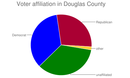 Voter affiliation in Douglas County