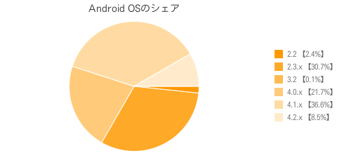 Android OSのシェア