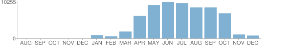Bar chart showing 128933 Covid-19 publications, with a maximum of 10255 publications in June 2020