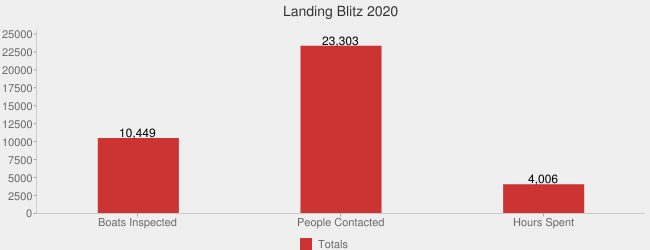 Landing Blitz 2020 (Totals:Boats Inspected=10449,People Contacted=23303,Hours Spent=4005.73|)