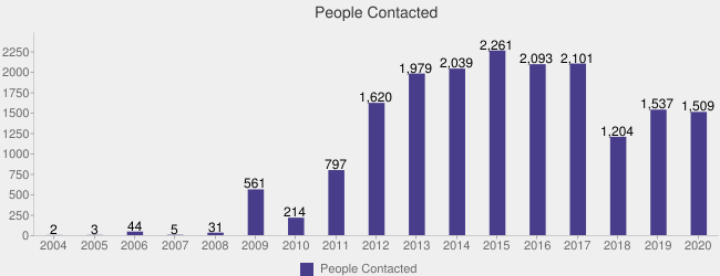 People Contacted (People Contacted:2004=2,2005=3,2006=44,2007=5,2008=31,2009=561,2010=214,2011=797,2012=1620,2013=1979,2014=2039,2015=2261,2016=2093,2017=2101,2018=1204,2019=1537,2020=1509|)