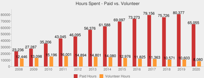 Hours Spent - Paid vs. Volunteer (Paid Hours:2008=23235.84,2009=27287.3230,2010=35206.18,2011=43045.45,2012=46095.4830,2013=56376.49666666666333,2014=61587.662330,2015=69097.3320,2016=73272.8290,2017=79156.46,2018=75725.7370,2019=80376.5720,2020=65055.1860|Volunteer Hours:2008=12446.35,2009=13097.98,2010=15195.58,2011=16001.39,2012=14893.9780,2013=14800.85,2014=14080.09,2015=12976.21,2016=11825.05,2017=11362.64,2018=10570.56,2019=10602.5350,2020=8079.77|)