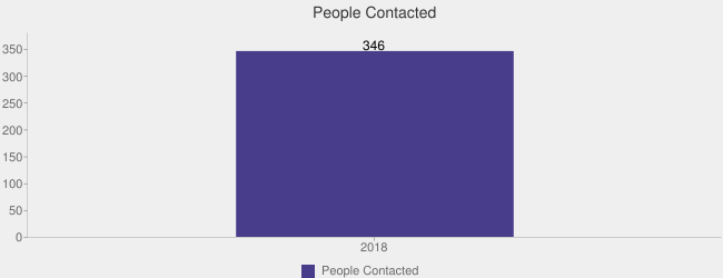 People Contacted (People Contacted:2018=346|)