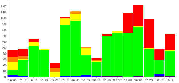 Graph: Change in Population between 2000 and 2010, by Age and Race - Vienna, Georgia - Census Viewer